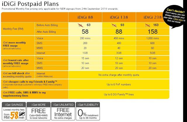 DiGi Postpaid Plan | DiGi iPhone 4 Real