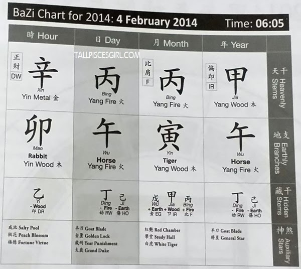 BaZi Chart for 2014 from seminar book