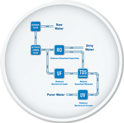 mineral ro water filter malaysia - Water Never Felt and Tasted Better