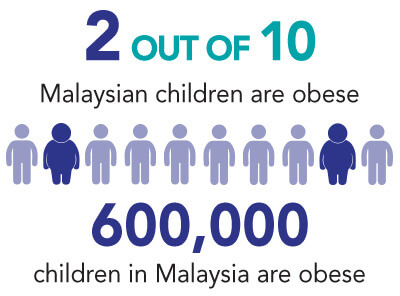 Obesity starts from childhood for some